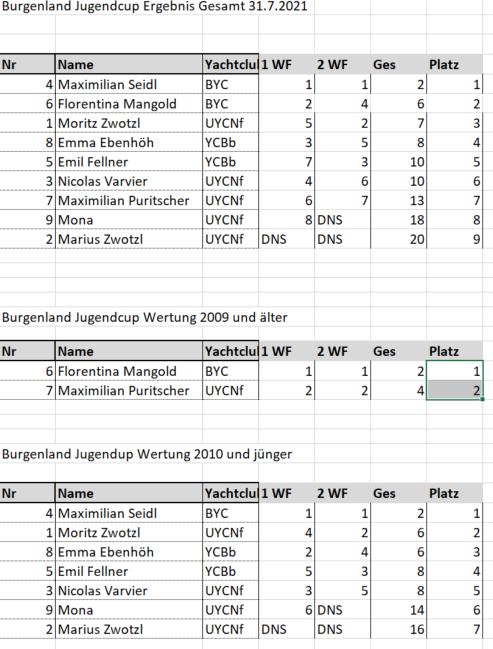 UYCNf-BJC-Jugendcup-2021-Ergebnisliste